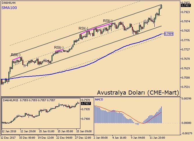 Avustralya Doları Yükselişini Hızlandırıyor Futures Turkey